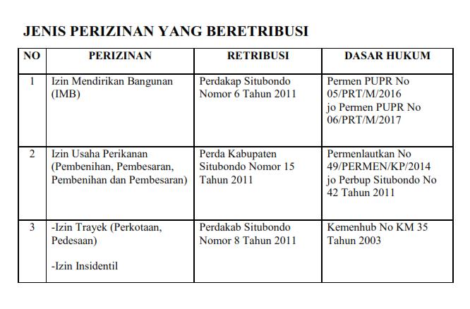 Jenis Perizinan yang Beretribusi DPMPTSP Kabupaten Situbondo